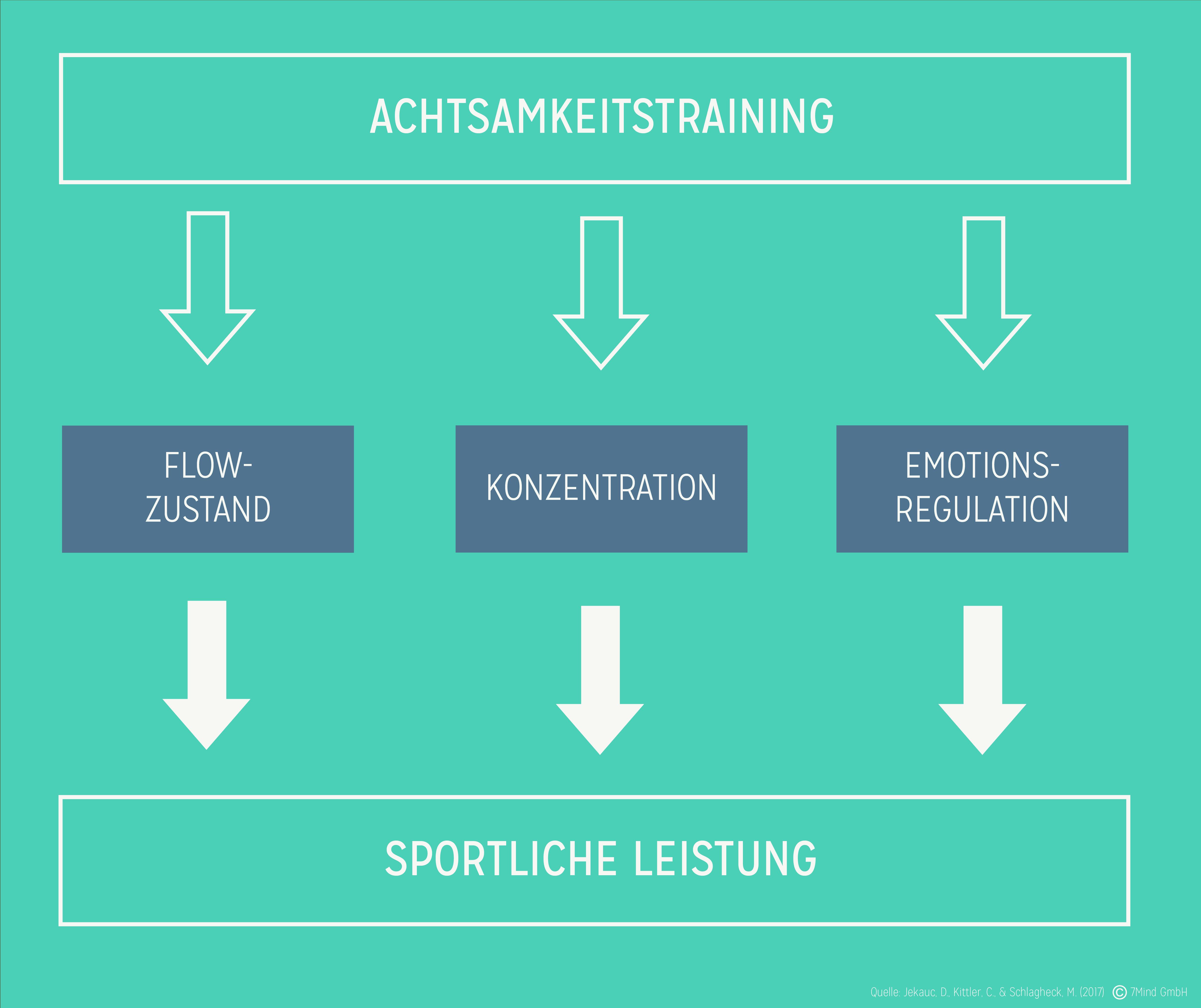 Wirkung von Meditation für Sportler